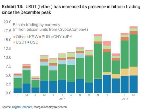 """比特币崩跌之时 这个充满争议的数字货币成了""""避风港"""""""