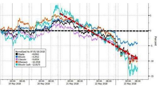 数字货币市场普遍下跌,市值前30的币种无一上涨
