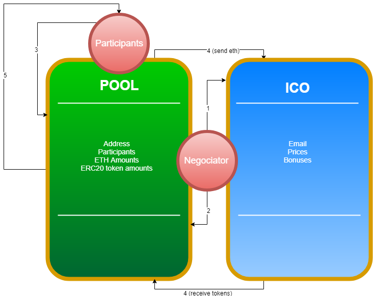 ICO投资者终极解决方案:去中心免信任的ICO池