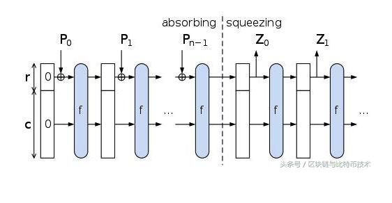 区块链数字货币各类哈希算法分析与差异比较